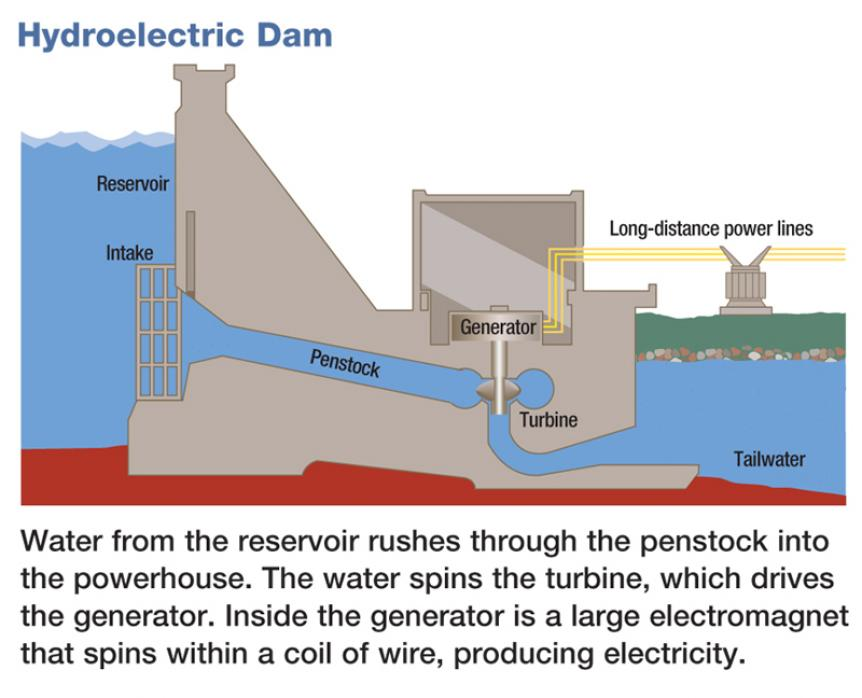 hydro power plant diagram social studies teacher resources | tellico dam ... #10