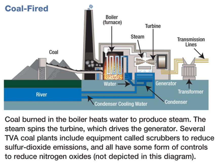 hydrogen power plant diagram power plant diagram ppt social studies teacher resources | tellico dam ... #8