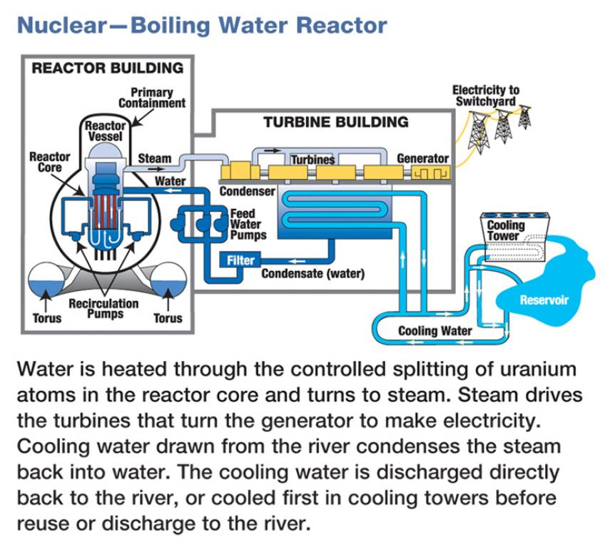 Nuc_Boiling_Water_diagram_1280158317_th