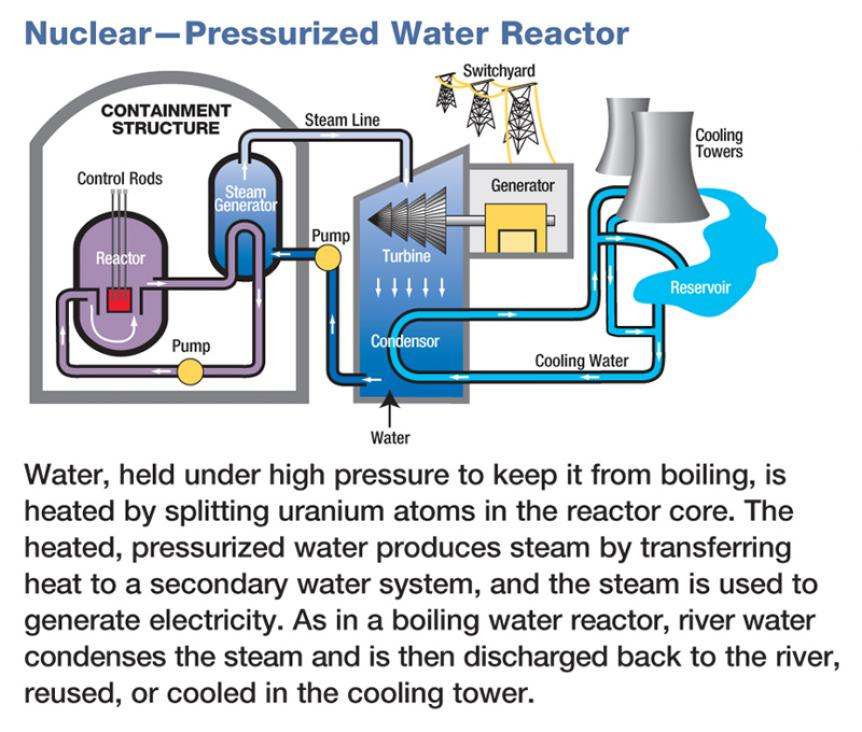 Nuc_Press_Water_Diagram_1280158222_th